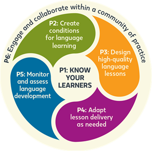 principle 2 create conditions for language learning principle 3 design high quality lessons for language development principle 4